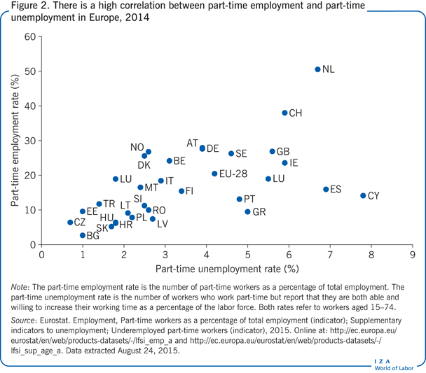 There is a high correlation between                         part-time employment and part-time unemployment in Europe, 2014