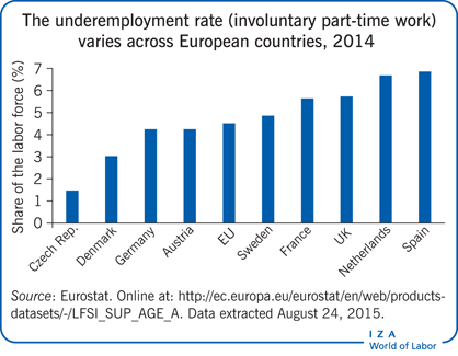 The underemployment rate (involuntary                         part-time work) varies across European countries, 2014