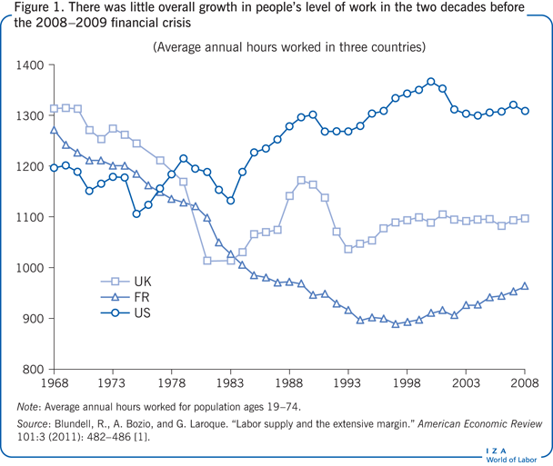 There was little overall growth in people's                         level of work in the two decades before the 2008–2009 financial                         crisis