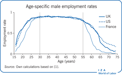Age-specific male employment rates