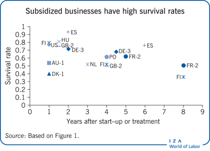 Subsidized businesses have high survival                         rates