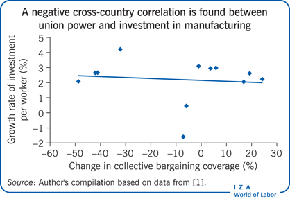 A negative cross-country correlation is                         found between union power and investment in manufacturing