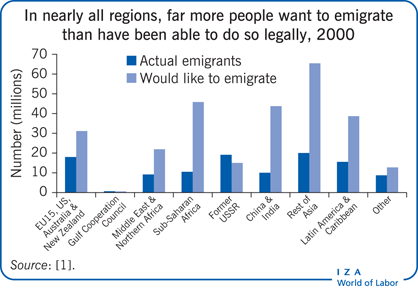 In nearly all regions, far more people                         want to emigrate than have been able to do so legally, 2000