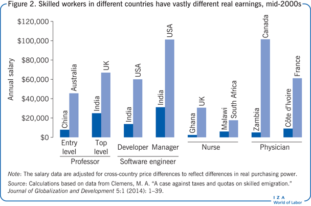 Skilled workers in different countries                         have vastly different real earnings, mid-2000s