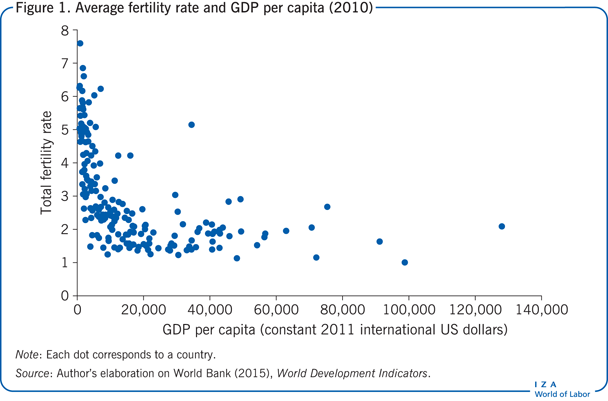Average fertility rate and GDP per capita                         (2010)