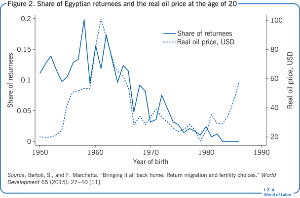 Share of Egyptian returnees and the real                         oil price at the age of 20
