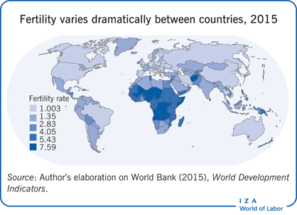 Fertility varies dramatically between                         countries, 2015
