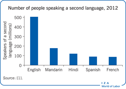 Number of people speaking a second                         language, 2012