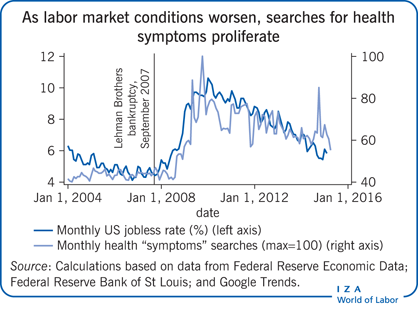 As labor market conditions worsen,                         searches for health symptoms proliferate