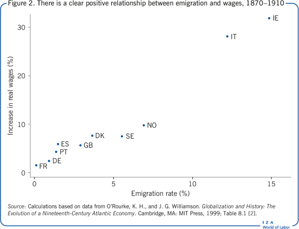 There is a clear positive relationship                         between emigration and wages, 1870–1910