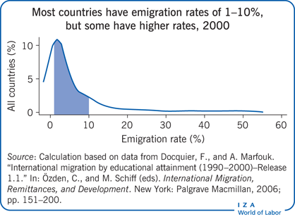 Most countries have emigration rates of                         1–10%, but some have higher rates, 2000