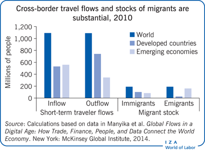 Cross-border travel flows and stocks of                         migrants are substantial, 2010