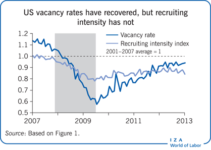 US vacancy rates have recovered, but                         recruiting intensity has not