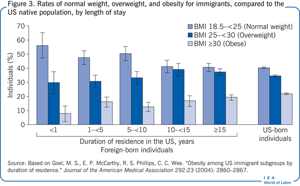 Rates of normal weight, overweight, and                         obesity for immigrants, compared to the US native population, by length of                         stay