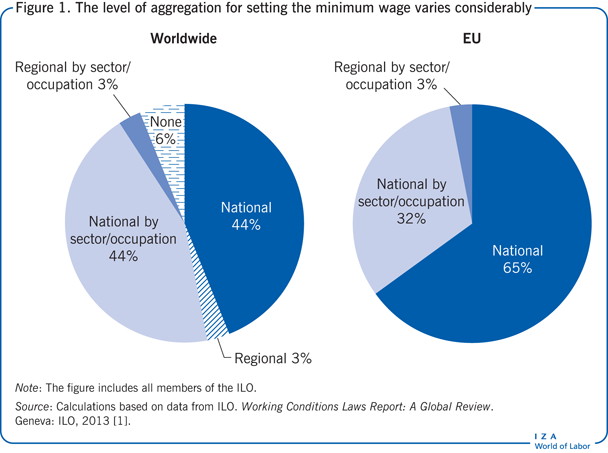 The level of aggregation for setting the                         minimum wage varies considerably