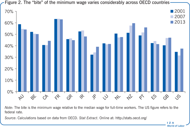 "The ""bite"" of the minimum wage varies                         considerably across OECD countries"
