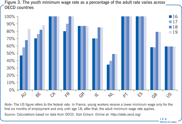 The youth minimum wage rate as a                         percentage of the adult rate varies across OECD countries