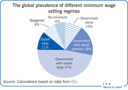 The global prevalence of different minimum                         wage setting regimes