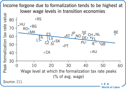 Income forgone due to formalization tends                         to be highest at lower wage levels in transition economies