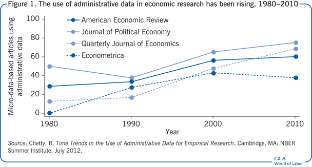The use of administrative data in economic                         research has been rising, 1980–2010
