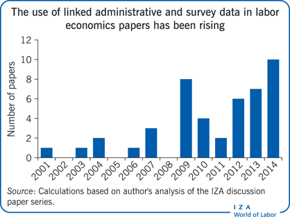 The use of linked administrative and                         survey data in labor economics papers has been rising
