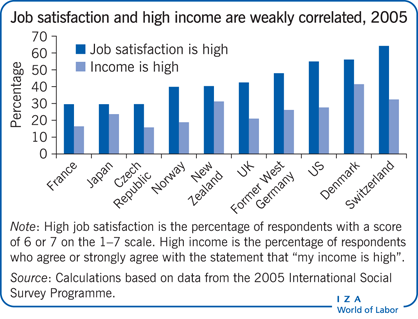 Job satisfaction and high income are                         weakly correlated, 2005
