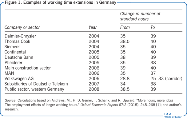 Examples of working time extensions in                             Germany
