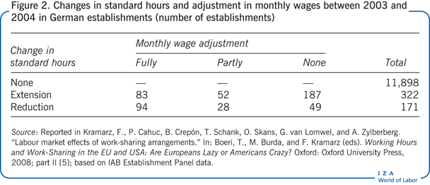 Changes in standard hours and adjustment                         in monthly wages between 2003 and 2004 in German establishments (number of                             establishments)