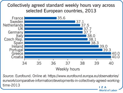 Collectively agreed standard weekly hours                         vary across selected European countries, 2013