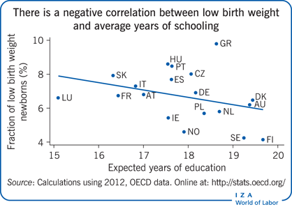 There is a negative correlation between                         low birth weight and average years of schooling