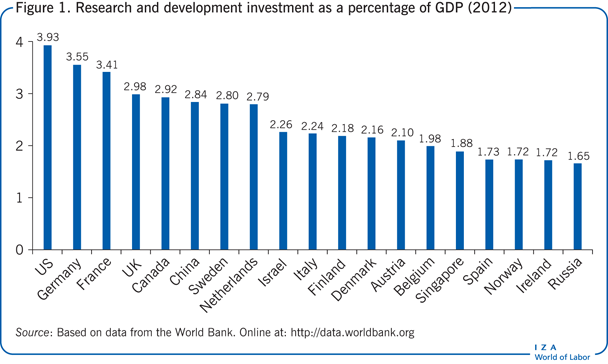Research and development investment as a                         percentage of GDP (2012)