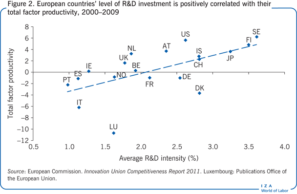 European countries' level of R&D                         investment is positively correlated with their total factor productivity,                         2000–2009