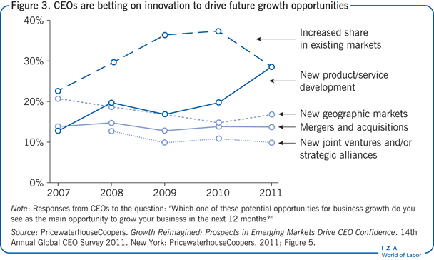 CEOs are betting on innovation to drive                         future growth opportunities
