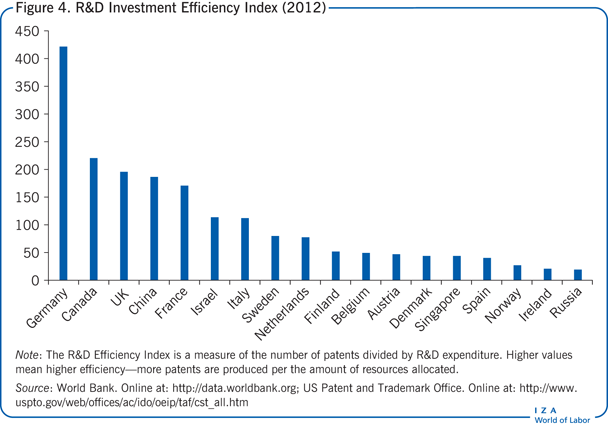 R&D Investment Efficiency Index                         (2012)
