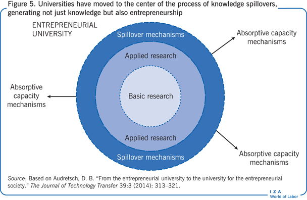 Universities have moved to the center of                         the process of knowledge spillovers, generating not just knowledge but also                         entrepreneurship