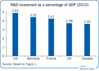 R&D investment as a percentage of GDP                         (2012)