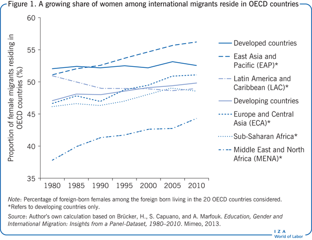 A growing share of women among                         international migrants reside in OECD countries
