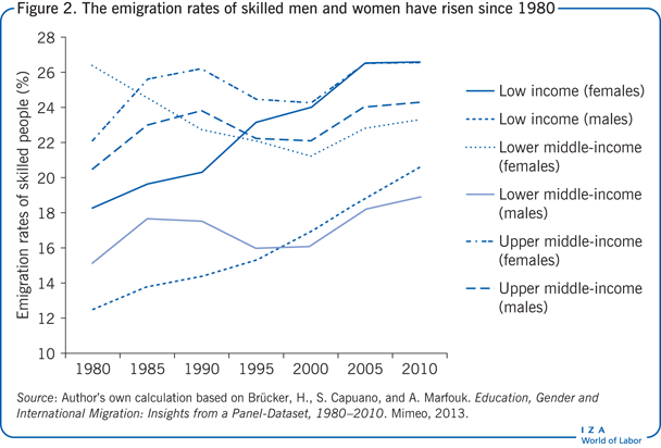 The emigration rates of skilled men and                         women have risen since 1980