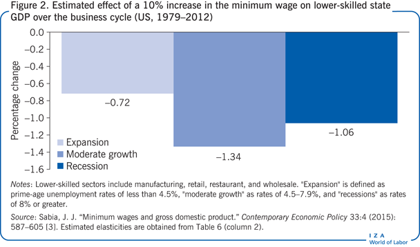 Estimated effect of a 10% increase in the                         minimum wage on lower-skilled state GDP over the business cycle (US,                             1979–2012)