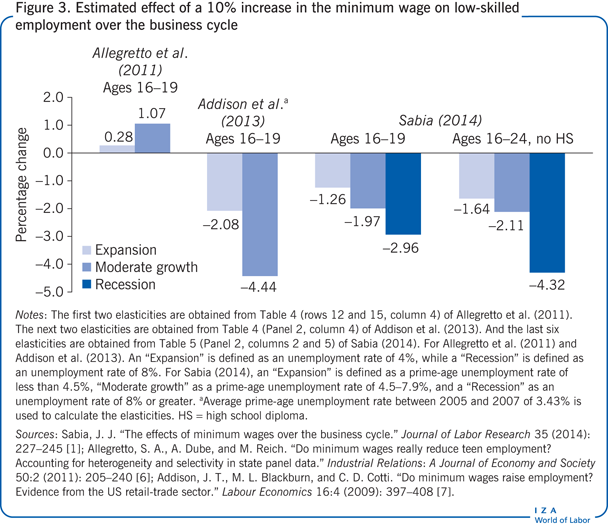 Estimated effect of a 10% increase in the                         minimum wage on low-skilled employment over the business cycle