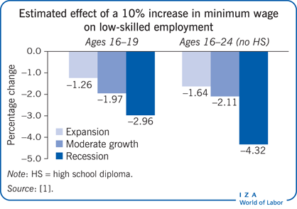 Estimated effect of a 10% increase in                         minimum wage on low-skilled employment