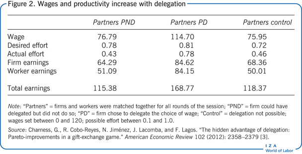 Wages and productivity increase with                         delegation