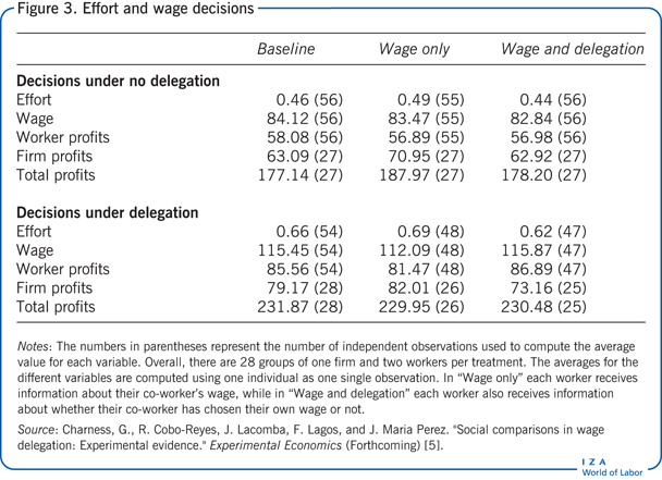 Effort and wage decisions