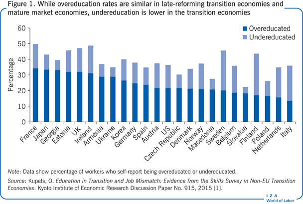 While overeducation rates are similar in                         late-reforming transition economies and mature market economies,                         undereducation is lower in the transition economies