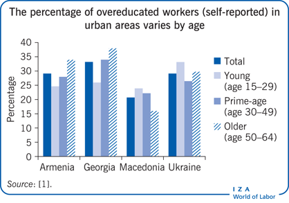 The percentage of overeducated workers                         (self-reported) in urban areas varies by age