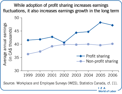 While adoption of profit sharing increases                         earnings fluctuations, it also increases earnings growth in the long                             term