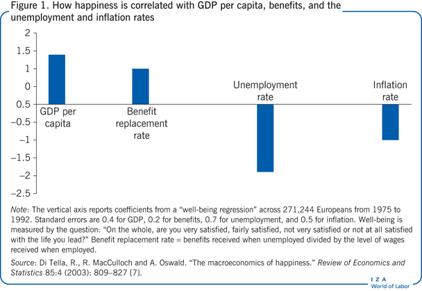 How happiness is correlated with GDP per                         capita, benefits, and the unemployment and inflation rates