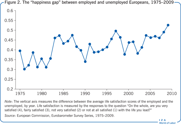 "The ""happiness gap"" between employed and                         unemployed Europeans, 1975–2009"