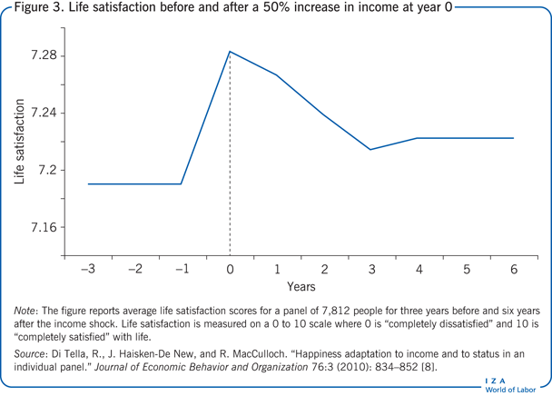Life satisfaction before and after a 50%                         increase in income at year 0