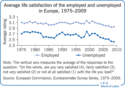 Average life satisfaction of the employed                         and unemployed in Europe, 1975–2009